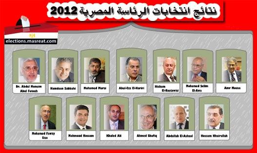 نتائج انتخابات الرئاسة المصرية 2012