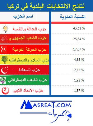 قراءة متأنية في نتائج الانتخابات البلدية التركية 2014